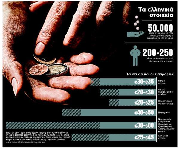 Χέρι με κέρματα που ζητιανεύει