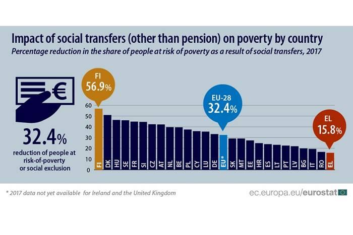 γράφημα της Eurostat των αποτελεσμάτων των κοινωνικών επιδομάτων για το 2017