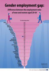 Λίστα που δείχνει τα ποσοστά απασχόλησης μεταξύ των δύο φύλων
