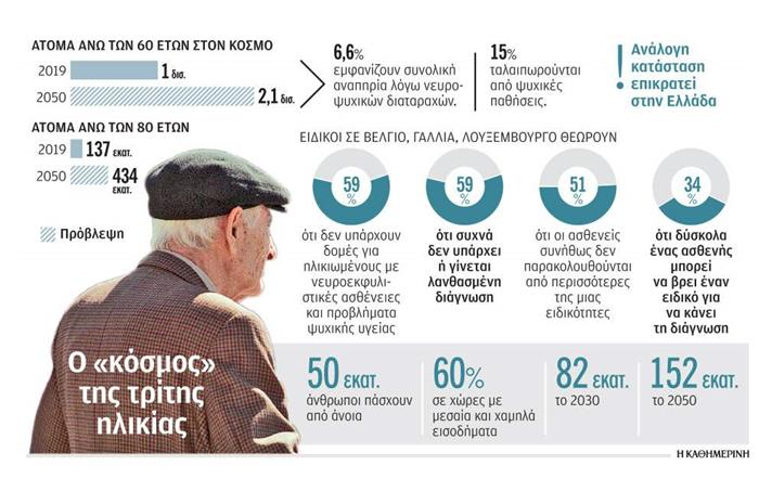 Στατιστικά στοιχεία τρίτης ηλικίας που αναφέρονται στο άρθρο και προφιλ ηλικιωμένου άνδρα
