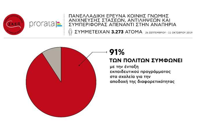 Γράφημα που απεικονίζει ότι το 91% των συμφωνεί με την ένταξη εκπαιδευτικού προγράμματος για την εξοικείωση με την αναπηρία στα σχολεία