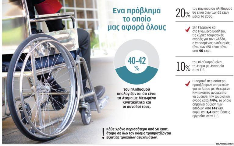 ρόδα αναπηρικού αμαξιδίου και ποσοστά που αναφέρονται μέσα στο άρθρο