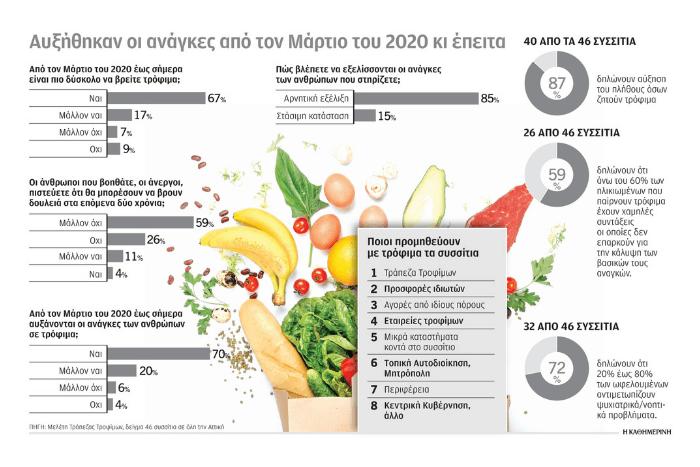 φωτογραφία με φρούτα και λαχανικά και ποσοστά επισιτιστικών αναγκών όπως αναφέρονται στο άρθρο