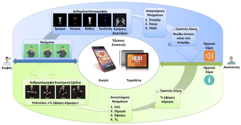 ένα σχεδιάγραμμα εικόνων που περιγράφουν πως μεταφράζεται η νοηματική και πως γίνεται ηχητικό μήνυμα.