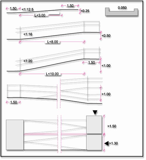 Σχεδιάγραμμα με το μήκος και το πλάτος μιας ράμπας εκατοστά ανάλογα με το μήκος και την κλίση μιας ράμπας