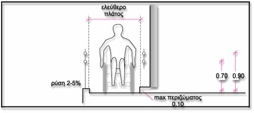 Σχεδιάγραμμα με χρήστη αμαξιδίου που βρίσκεται σε ράμπα