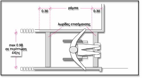 Σχεδιάγραμμα με χρήστη αμαξιδίου κι λωρίδες επισήμανσης