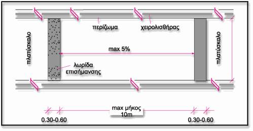 Σχεδιάγραμμα που δείχνει τις προτάσεις ασφάλειας όπως πλατύσκαλο, χειρολισθήρας, περίζωμα, λωρίδα επισήμανσης