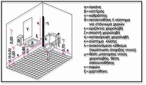 Σχεδιάγγραμα που απεικονίζει πως πρέπει να είναι ένας προσβάσιμος χώρος υγιεινής με ντουζ
