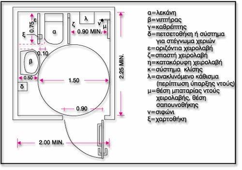 Σχεδιάγγραμα που απεικονίζει πως πρέπει να είναι ένας προσβάσιμος χώρος υγιεινής με ντουζ από ψηλά (κάτοψη)